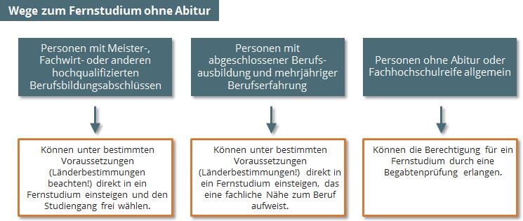 Innenarchitektur ohne eignungspr fung for Innenarchitektur bachelor fernstudium